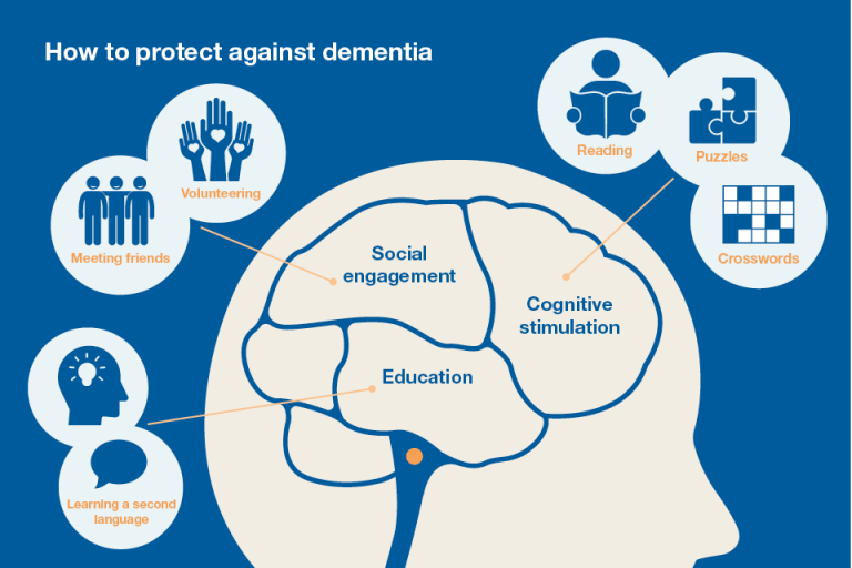 a study on dementia causes effects and treatments